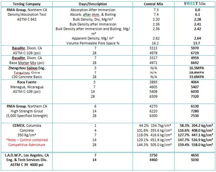 Tabla resumen de comparacion de Resultados con otros aditivos